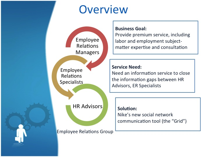 business the manager employee relationship essay The basis of employment relationship is an undertaking by an employee to provide skill and effort to an employer in return for which the employer provides a salary or wage, a safe workplace and an obligation to act in good faith towards employee.