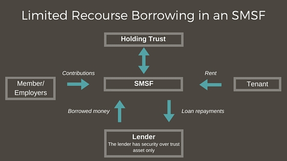 Limited Recourse Borrowing in an SMSF