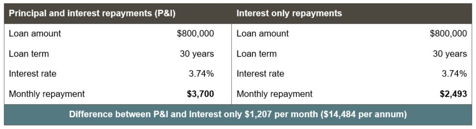 Interest only vs Principal and Interest home loan comparison