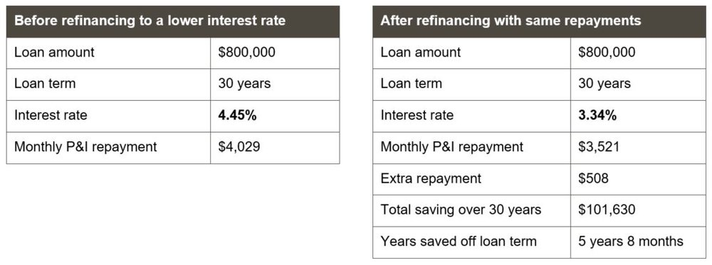 Why you shouldn't change your mortgage repayments after refinancing to a lower interest rate