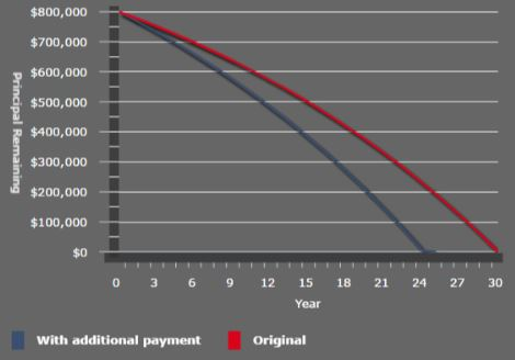 Extra loan repayments reduce the term of the loan
