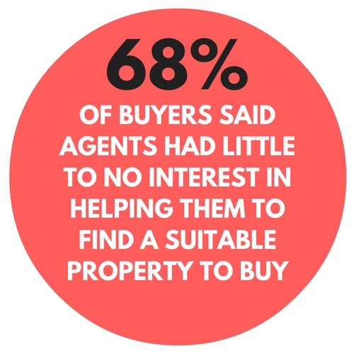 ef760015fb Why real estate agents should look after buyers more