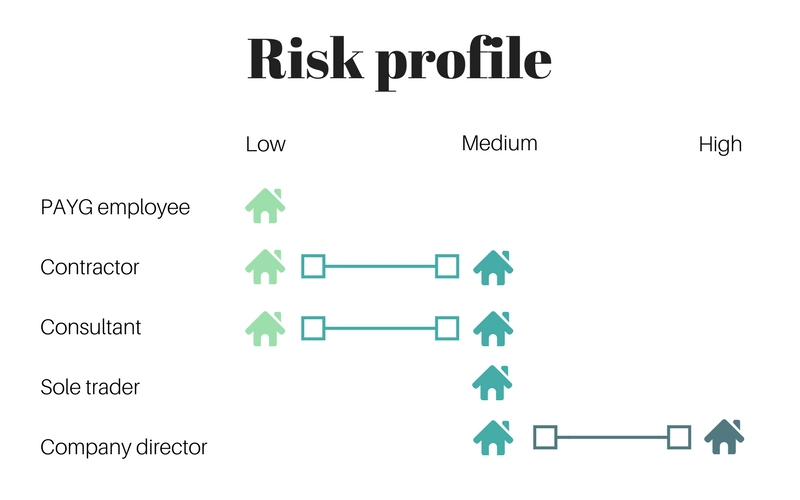 Employee VS self-employed risk profile