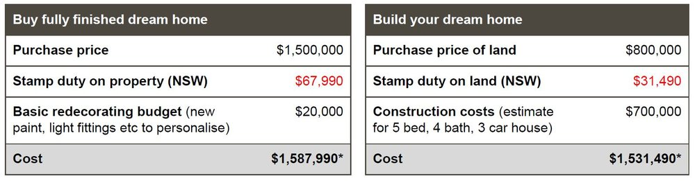 Build vs buy - * Costs are estimates only.