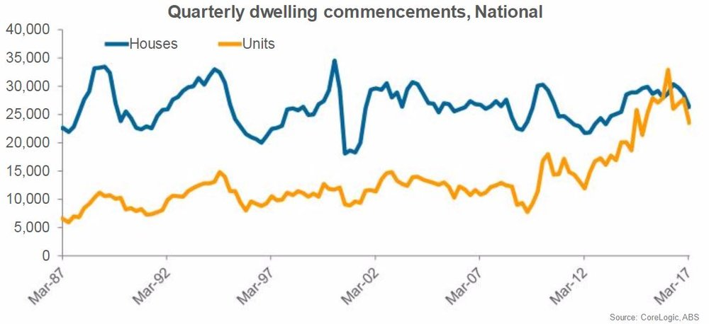 Quarterly dewelling commencements - national.JPG