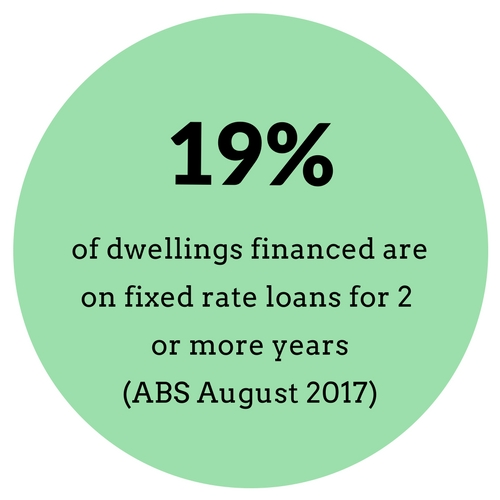 Number of dwellings on fixed rate loans
