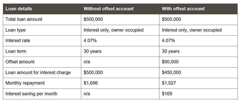 How much can I save with a mortgage offset account?