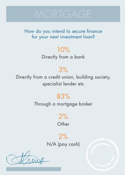 83 percent of investors will use a mortgage broker.JPG