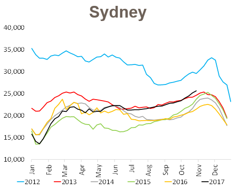 Sydney: Highest number of properties for sale in 5 years