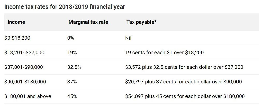 Income tax rates for 2018 2019 financial year.JPG
