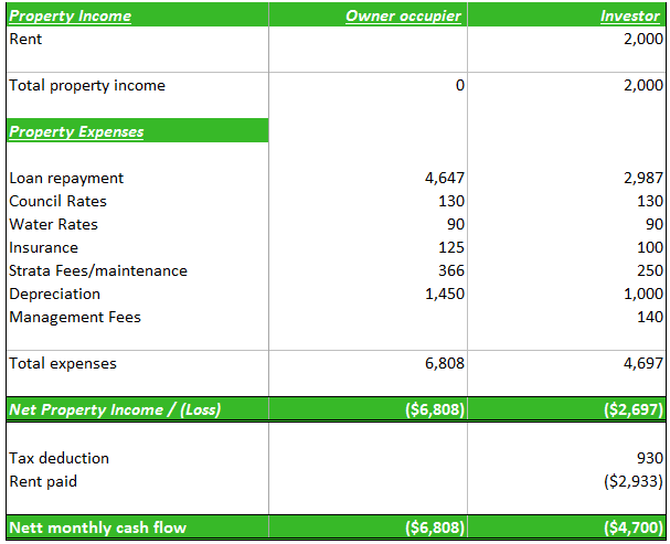 Table 1: Comparison of Cash Flows, Owner Occupied VS Investor