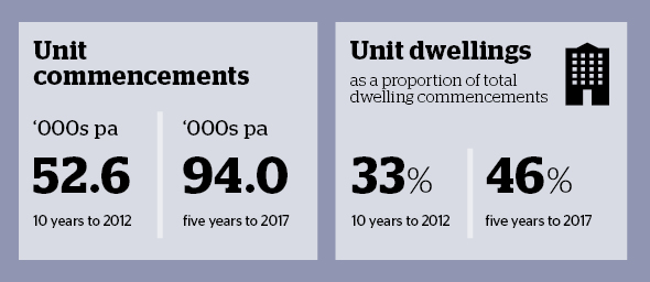 housing_outlook_2017_infographic_units.jpg