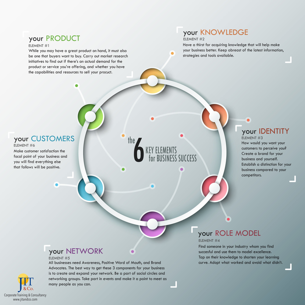 key elements to success Six key factors for building a customer experience program strong leadership: establishing a customer-centric culture starts at the very top without executive-level buy-in there is a low probability of creating maximum impact for any customer-centric initiative.