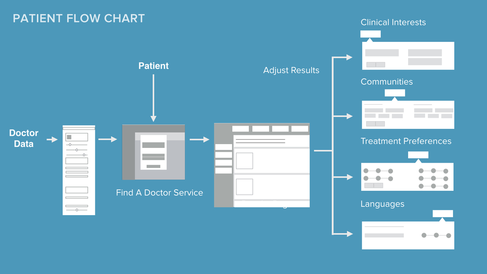 Final and simplified data flow for the find a doctor experience.