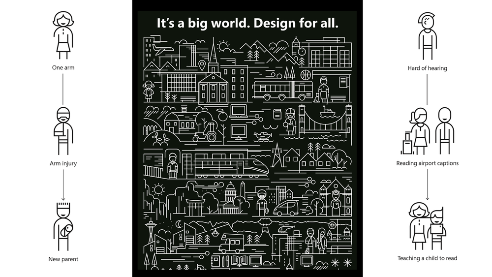 """Description of image: A poster with three panels. In the middle are the words """"It's a big world. Design for all."""" Under these words is an illustration of many different buildings, people, and many different outdoor scenes including the space needle in Seattle, Washington. On the left panel is an illustration of three people connected along a single line. The first is a person with one arm, the second is a person with an arm injury, and the third is a parent holding an infant in one arm. The panel on the right is another illustration of three people connected along a single line. The first is a person who's hard of hearing, the second is a person reading captions on an airport TV screen, and the third is a teacher teaching a child to read."""