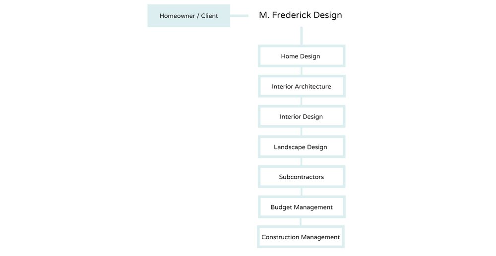 M. Frederick Design & Build Relationship Chart
