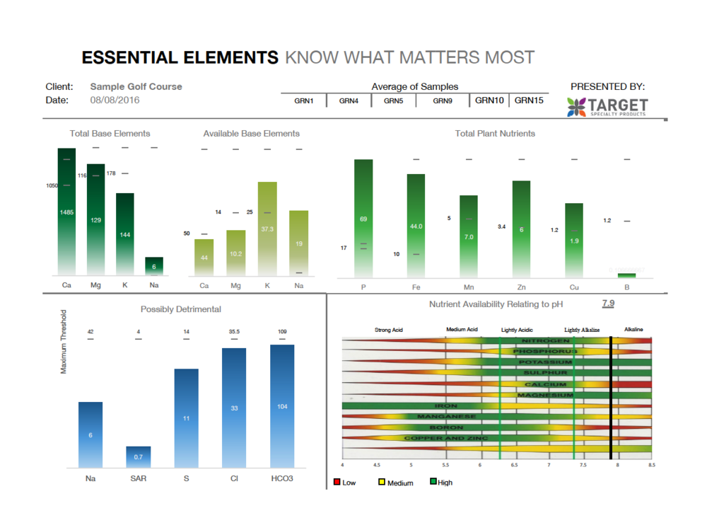 Essential Elements provides labratory data from Harris Labs in an easy to read and understand format.  By combining total and available nutrient amounts, a turf manager can best understand what the turf is experiencing.  Essential Elements provides the right information for developing a complete nutrition plan.