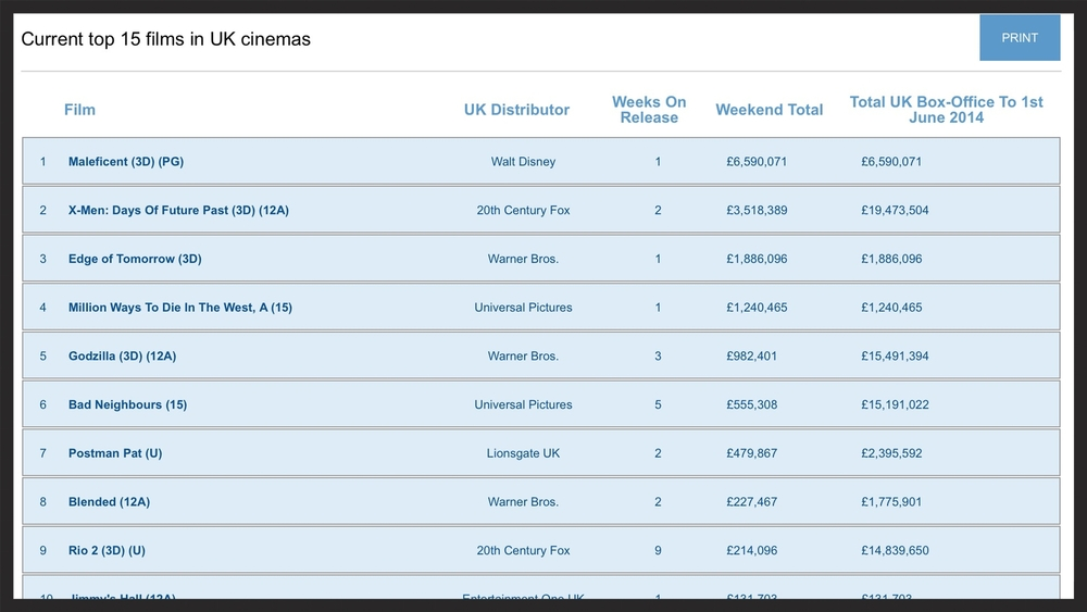 Launching Films UK Box Office Figures to 1 June 2014