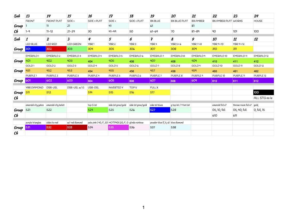 LED group/sub list