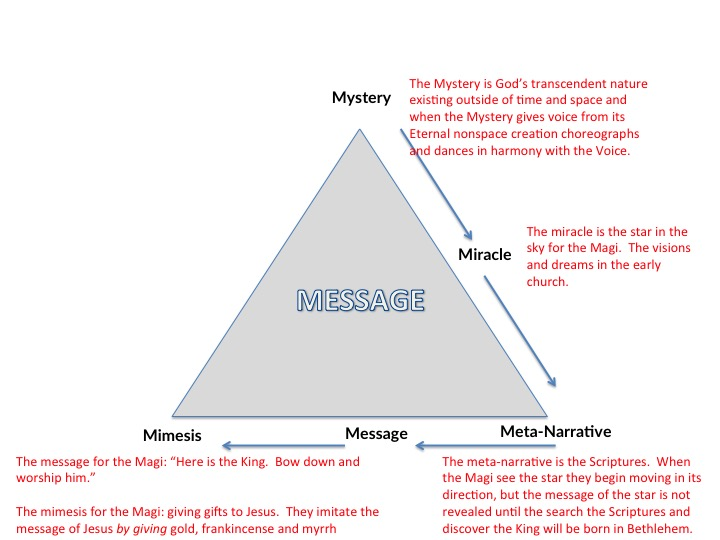 This message triangle is a tool that helps with listening, discerning, and moving into action.  Here is a Biblical example of it at work.