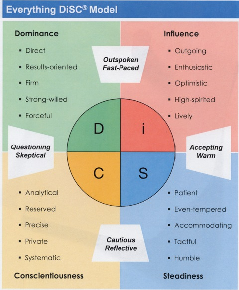 Identify the personality questions for dating 1