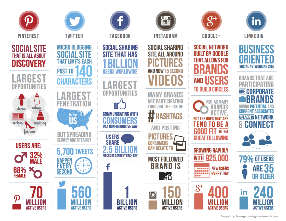 An infographic on social media
