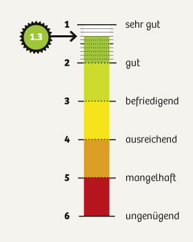 dko_chart_umfrage2015_1-3_280px.jpg