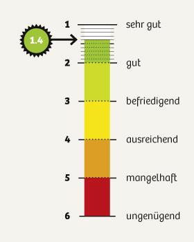 dko_chart_umfrage2015_1-4_280px.jpg