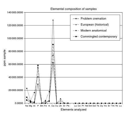Chemical Analysis of Human Cremains - Schmidt & Symes
