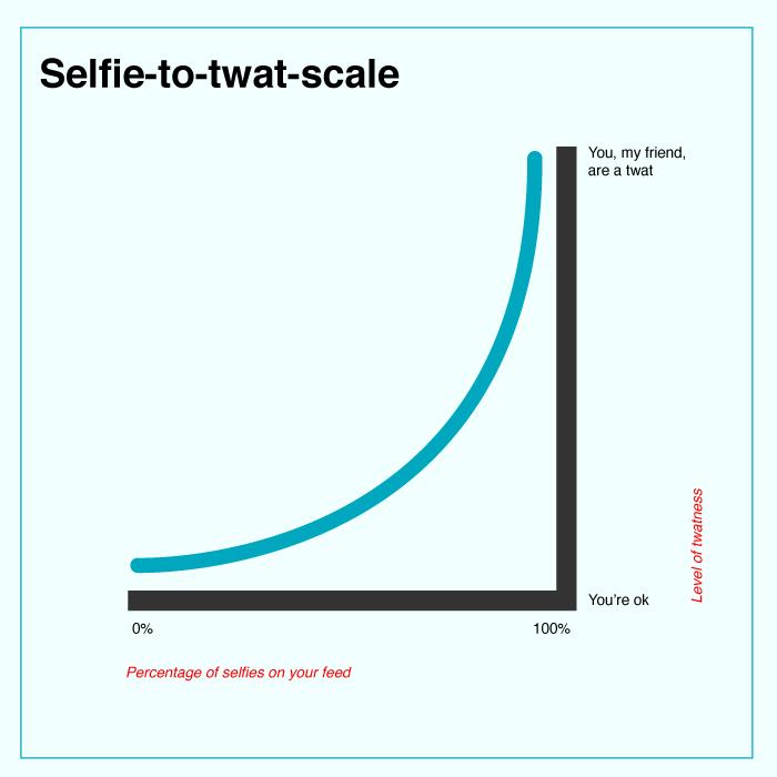 Selfies are creepy. Don't do it.