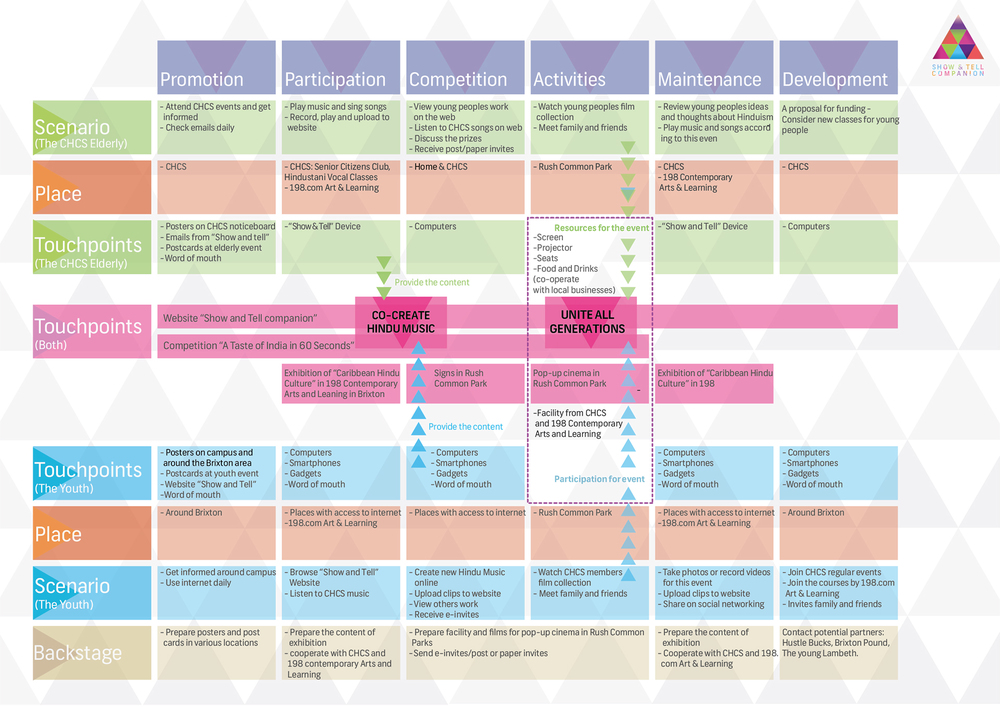 Show and tell companion irene shih service blueprint malvernweather Image collections