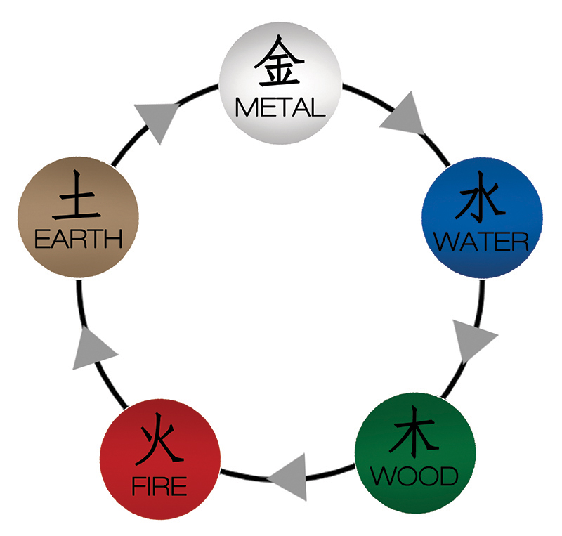 This image shows the path in which the elements flow into each other, creating harmony. Inside of the earth are minerals and metals. Metal enriches water. Water nourishes plants and trees. Wood fuels fire. Fire burns combustibles into ash which returns to the earth.