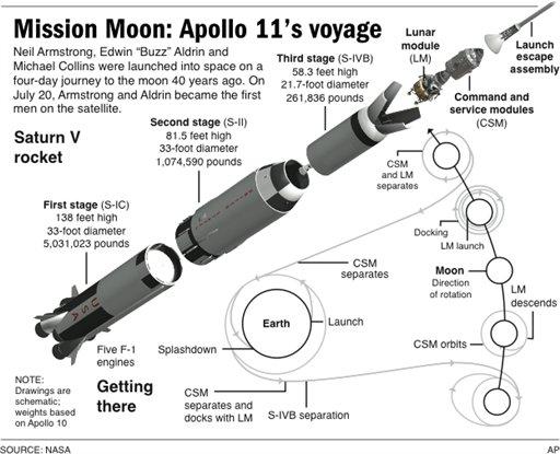 The Saturn V Rocket Dr Roger H Pink
