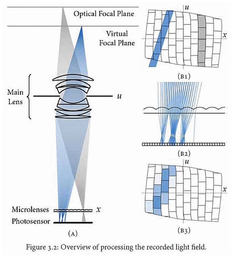 Die Lytro-Kamera erfasst den gesamten Motivraum, indem die Lichtstrahlen durch ein Mikrolinsen-Raster im proprietären Lytro Lichtfeld-Sensorin Lichtkegel aufgebrochen und von mehreren Pixeln erfasst werden. Aus der Winkelinformation der Lichtkegel (4D-Lichtfeld), der Intensität und der Farbe konstruiert nun die Software ein Bild, in welchem jede beliebige Schärfeebene angewählt und scharf dargestellt werden kann. (Quelle: Dissertation des Lytro-Erfinders Ren Ng)