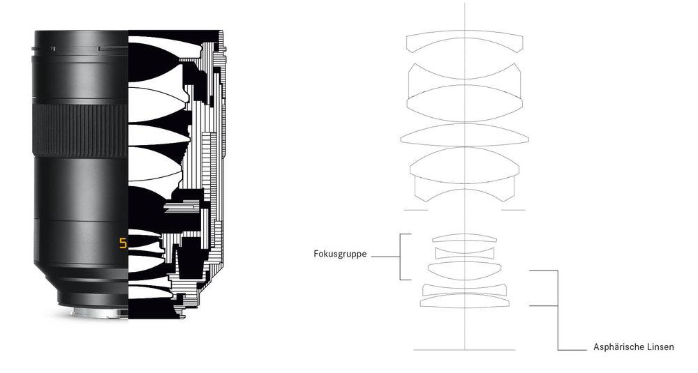 Technische Zeichnung und Linsenschnitt des neuen Summilux-SL 1:1.4/50 mm ASPH