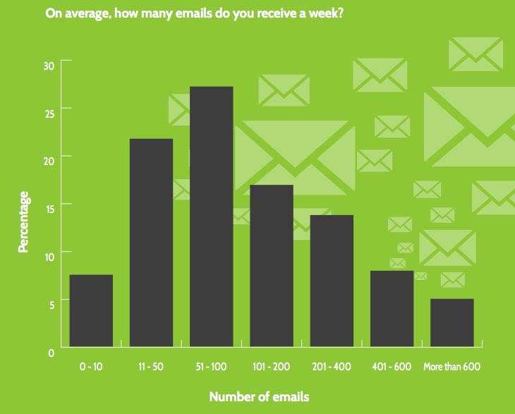 The average South Africa gets between 120 - 200 emails per week (Source: Demystifying the Inbox, 2013)
