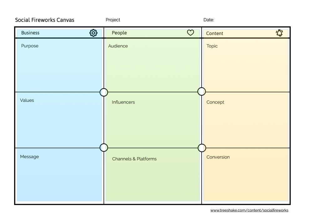 The canvas consists of three pillars that make the firework campaign possible: The Business pillar (your organisation or project, and organisational objectives), the People pillar (who is involved, where do you reach them, who do they pay attention to); and the Content pillar (how will you make this campaign interesting and worthwhile for all stakeholders involved)