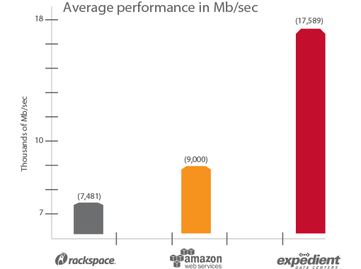Expedient has the highest RAM performance; outperforming Amazon's average by 92% and Rackspace by 135%