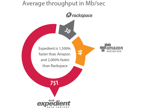 Expedient has the highest average network throughput; 1,500% faster than Amazon, & 2,000% faster than Rackspace