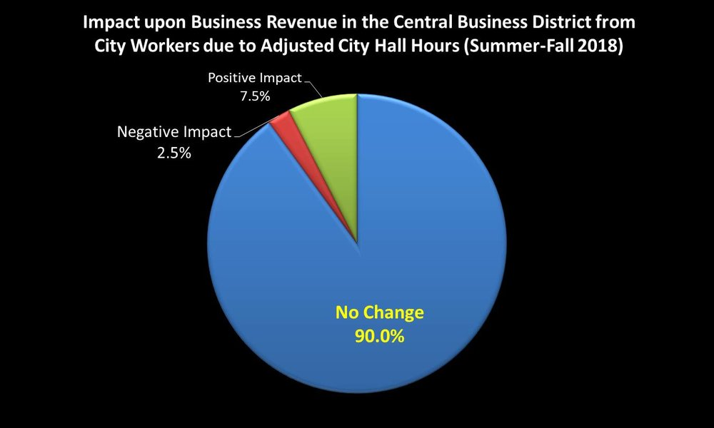 A random sample of 40 businesses in the Central Business District were surveyed in January 2019.