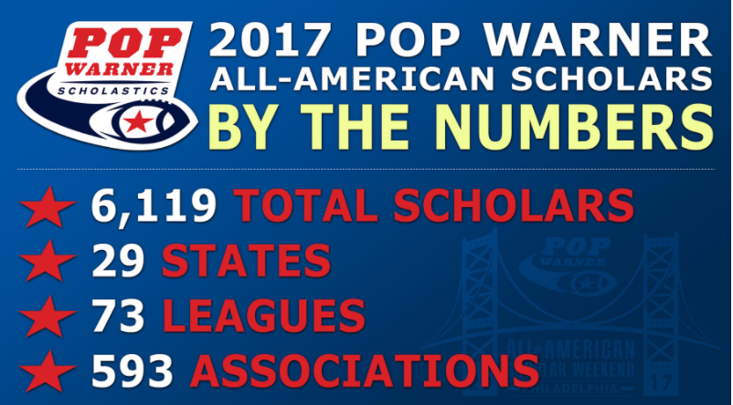 A total of 10 football and cheer participants from Temecula Valley Pop Warner achieved All-American honors for 2017.
