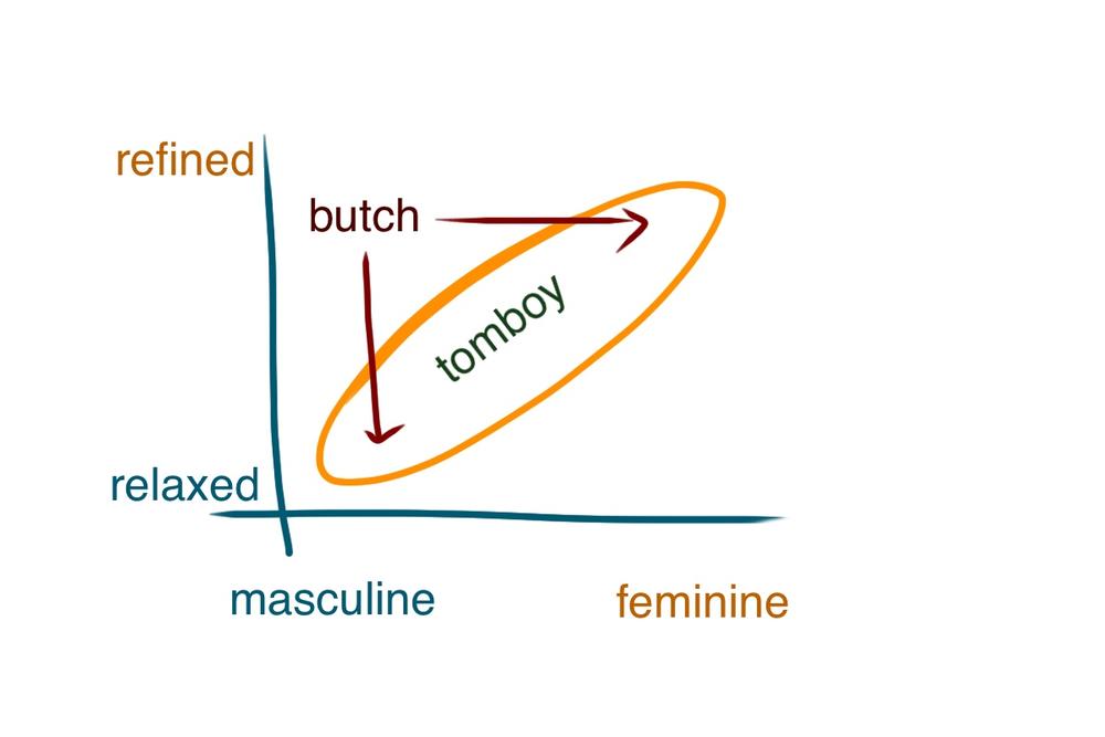 Tomboy style chart