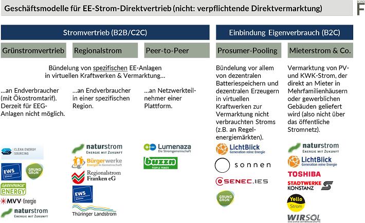 Geschäftsmodelle für Direktvertrieb von Strom aus erneuerbaren Energiequellen. In den Segmenten Grünstrom- oder Regionalstrom, Communitystrom oder Peer-to-Peer-Modelle, Prosumer Pooling und Mieterstrom gibt es sehr rege Marktaktivität.