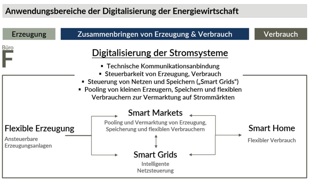 Anwendungsbereiche der Digitalisierung der Energiewirtschaft: Durch die technische Kommunikationsanbindung werden Erzeuger, Verbraucher, Netze und Speicher steuerbar und aggregierbar. Die Digitalisierung der Stromsysteme umfasst dementsprechend flexible Erzeugung, Smart Markets, Smart Grids und Smart Home.