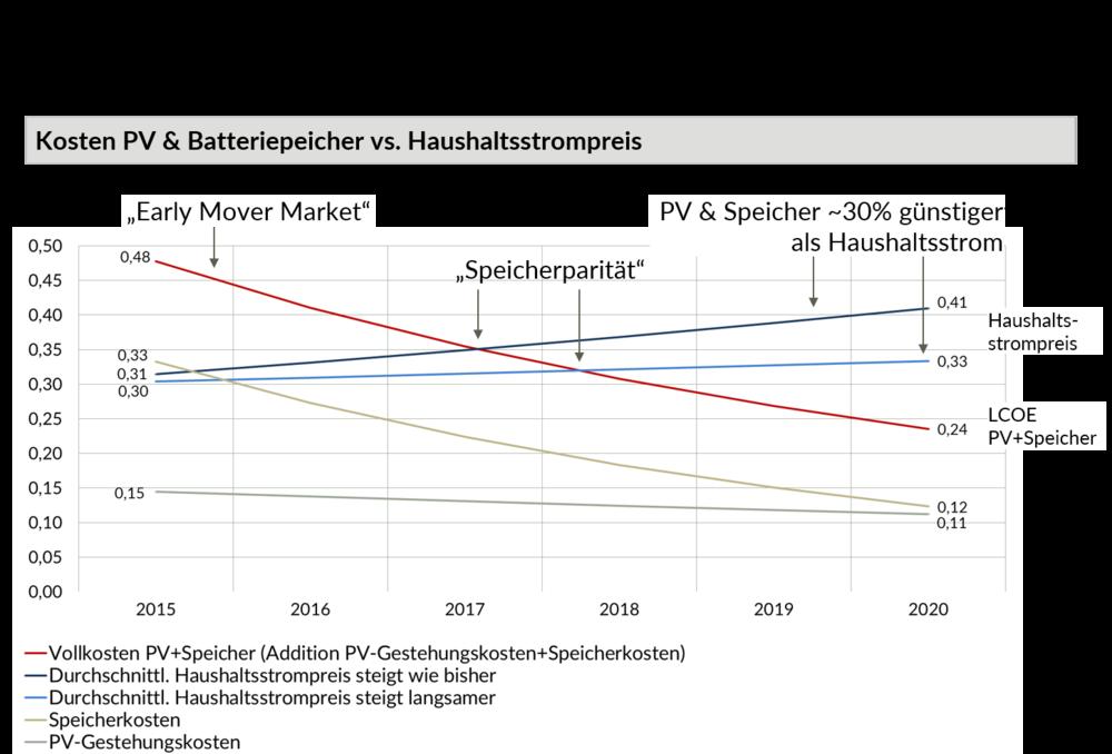 Speicherparität in Deutschland: Homespeicher werden in den nächsten Jahren konkurrenzfähig. Die Kombination von kontinuierlich sinkenden Photovoltaik-Gestehungskosten mit rapide sinkenden Preisen für Batteriespeicher wird zu kombinierten Gestehungskosten weit unter dem Strompreis für private Endkunden liegen.