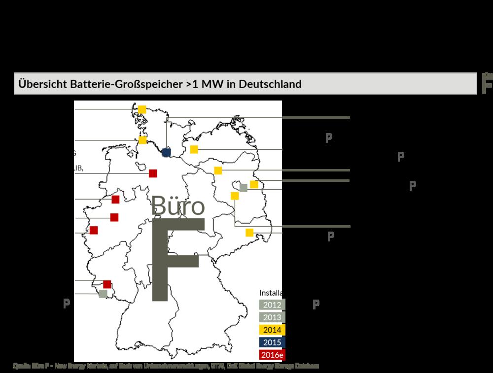 Karte zu Batterie-Großspeichern in Deutschland. 10 Batteriespeicher im Megawattbereich (>10 MW) sind installiert, rund zehn weitere sind im Bau. Nur wenige der Speicher sind bereits für die Bereitstellung von Primärregelleistung präqualifiziert.