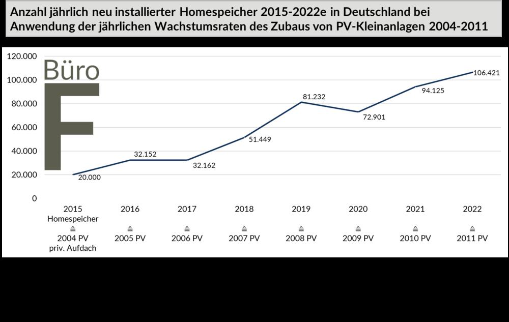 Marktprognose Zubau Batteriespeicher / Homespeicher in Deutschland 2015-2022 unter Anlegung der Wachstumsraten des privaten PV-Aufdachsegments 2004-2011