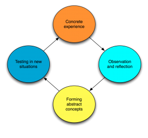 Kolb Experiential Learning Cycle