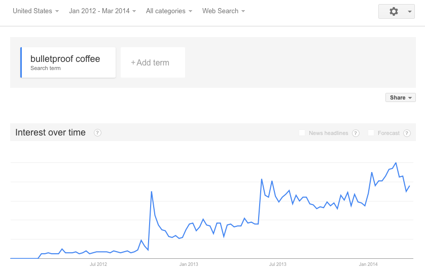 "Search trend for the term ""bulletproof coffee"" in Google Trends"