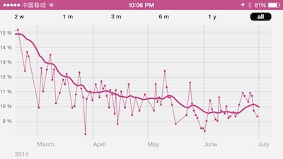 Body fat % consistently in the 9-11% range since mid-April